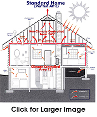 Seahawk Remodeling - Insulating the Attic Envelope - Standard